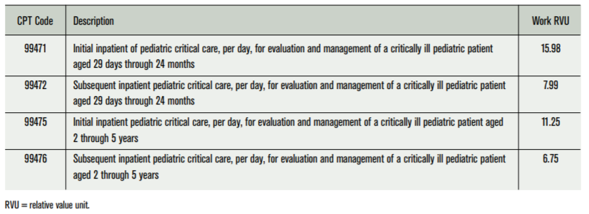 SCCM | Revisiting Neonatal and Pediatric Critical Care Services