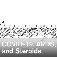 Letter to the Editor: Evidence of Steroids in Patients With Acute Respiratory Distress Syndrome in Coronavirus Disease 2019 - ~/sccm/media/covid19rl/COVID19-Evidence-of-Steroids.jpg?ext=.jpg