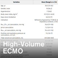 Extracorporeal Membrane Oxygenation Retrieval in Coronavirus Disease 2019: A Case-Series of 19 Patients Supported at a High-Volume Extracorporeal Membrane Oxygenation Center - ~/sccm/media/covid19rl/COVID19-High-Volume-ECMO.jpg?ext=.jpg