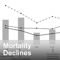 Letter to the Editor: Declines in Mortality Over Time for Critically Ill Adults With Coronavirus Disease 2019 - ~/sccm/media/covid19rl/COVID19-Mortality-Declines.jpg?ext=.jpg