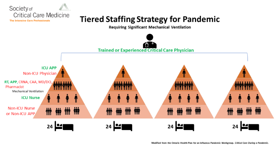Tiered Staffing Strategy for Pandemic